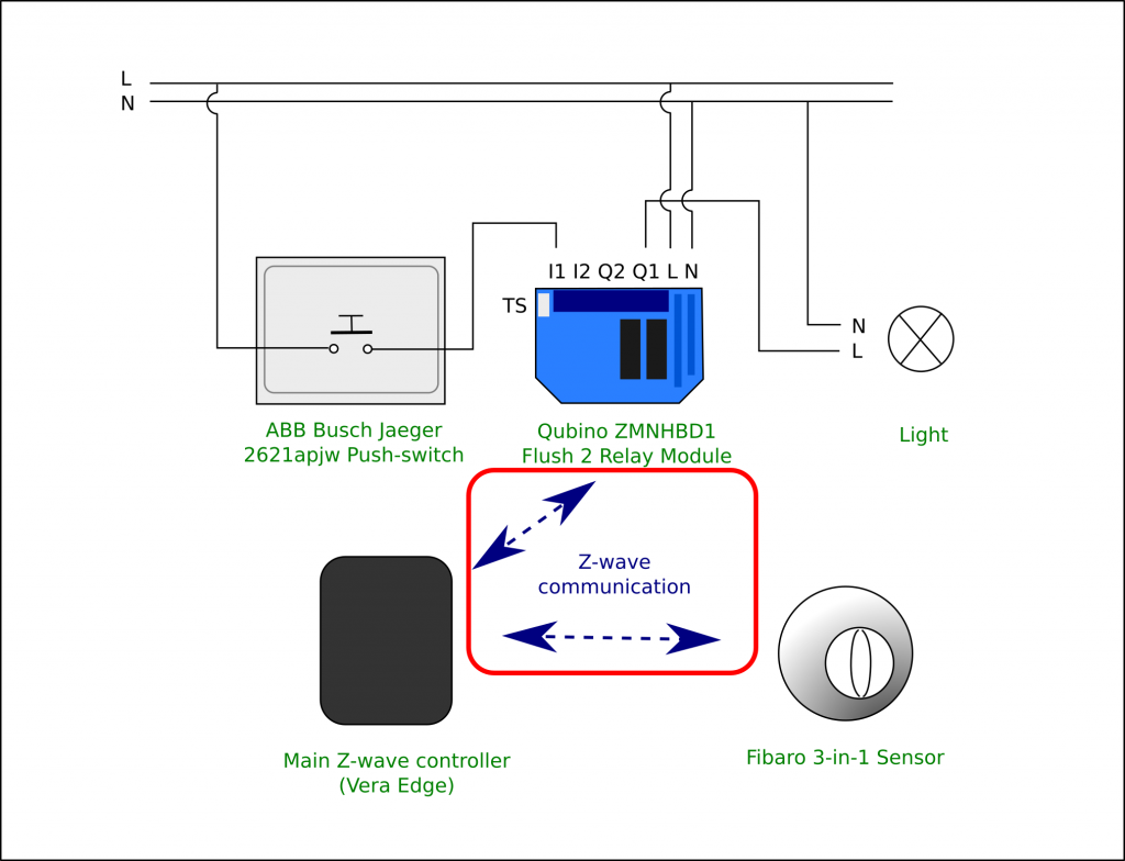 Method 1: Switching light via the main Z-wave controller